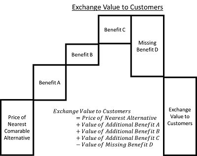 2014_Exchange-Value-to-Customers-sm