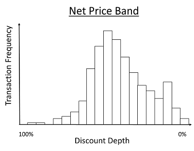 2014_Net_Price_Band_sm