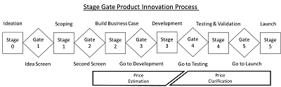 2014_Stage_Gate_and_Pricing_sm