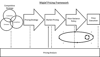 2014_Wiglaf_Pricing_Framework_TM_sm